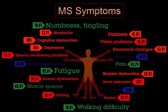 симптоми на мс, множествена склероза